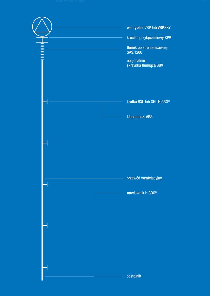 Schemat działania systemu VBP HIGRO AERECO
