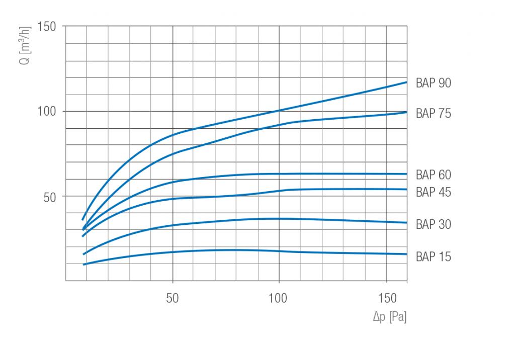 Kratka wentylacyjna ciśnieniowa BAP wykres przepływu