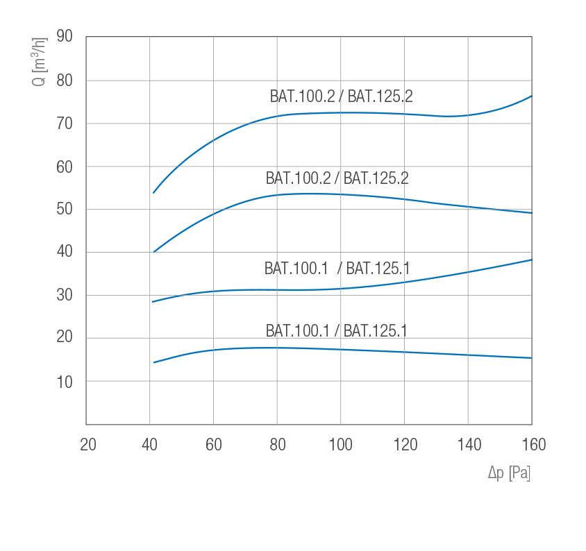 kratka wentylacyjna ciśnieniowa BAT charakterystyka przepływu