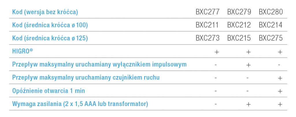 Kratka wentylacyjna BXC akcesoria kratki dla systemu AR HIGRO