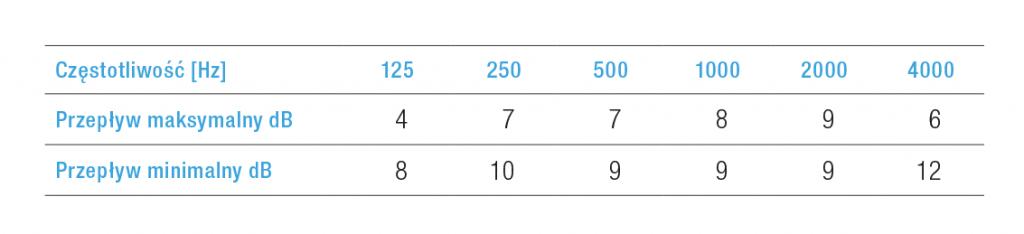Kratka wentylacyjna BXC charakterystyka akustyczna