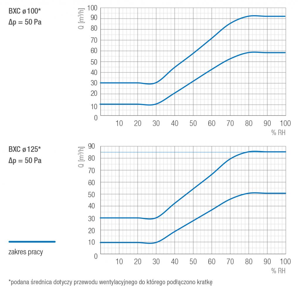 Kratka wentylacyjna BXC charakterystyki przepływowe
