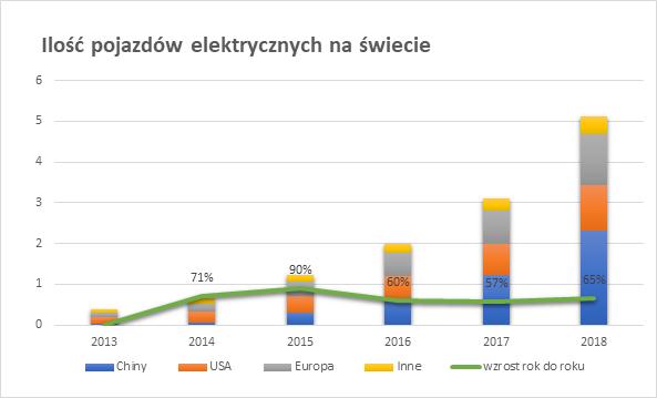 wykres - ilość pojazdów elektrycznych na świecie